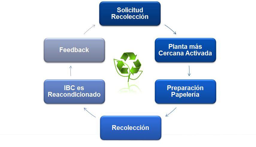 Ciclo de tratamiento y reacondicionado para tambos y totes (IBC's) de plasticode Recoenvases