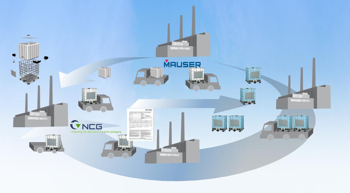 Capacidad operacional de MAUSER/NCG en México para la distribucion de Totes IBC y tambos de plástico