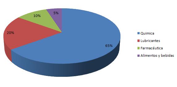 Base de clientes diversificada de Recoenvases por sector industrial para sus tambos de plástico y totes (IBC´s).